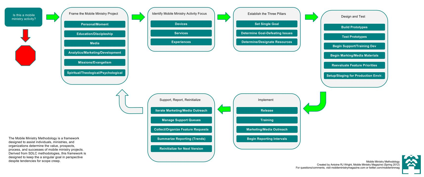 Mobile Ministry Methodology Process Map