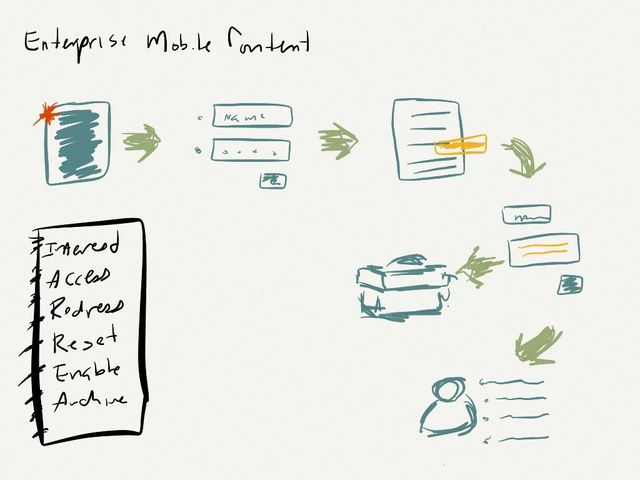 Mobile Engagement, Drawn on iPad using Paper